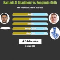 Hamadi Al Ghaddioui vs Benjamin Girth h2h player stats