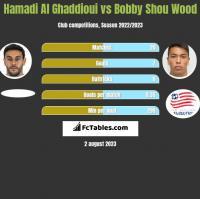 Hamadi Al Ghaddioui vs Bobby Shou Wood h2h player stats