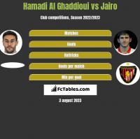Hamadi Al Ghaddioui vs Jairo h2h player stats