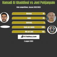 Hamadi Al Ghaddioui vs Joel Pohjanpalo h2h player stats