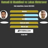 Hamadi Al Ghaddioui vs Lukas Hinterseer h2h player stats