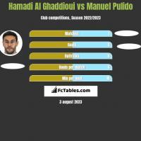 Hamadi Al Ghaddioui vs Manuel Pulido h2h player stats