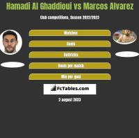 Hamadi Al Ghaddioui vs Marcos Alvarez h2h player stats
