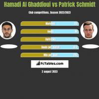 Hamadi Al Ghaddioui vs Patrick Schmidt h2h player stats