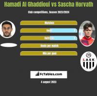 Hamadi Al Ghaddioui vs Sascha Horvath h2h player stats