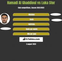 Hamadi Al Ghaddioui vs Luka Stor h2h player stats