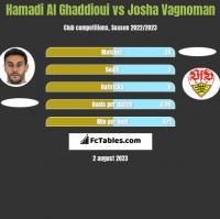 Hamadi Al Ghaddioui vs Josha Vagnoman h2h player stats