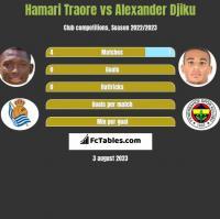 Hamari Traore vs Alexander Djiku h2h player stats