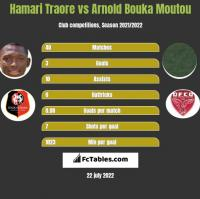 Hamari Traore vs Arnold Bouka Moutou h2h player stats