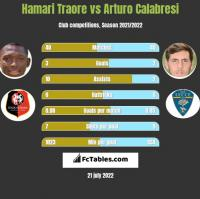 Hamari Traore vs Arturo Calabresi h2h player stats