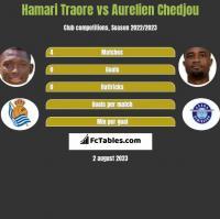 Hamari Traore vs Aurelien Chedjou h2h player stats