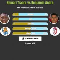 Hamari Traore vs Benjamin Andre h2h player stats