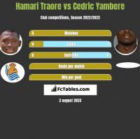 Hamari Traore vs Cedric Yambere h2h player stats