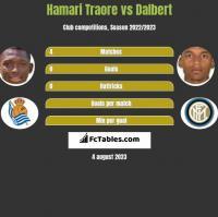Hamari Traore vs Dalbert h2h player stats