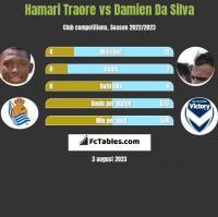 Hamari Traore vs Damien Da Silva h2h player stats