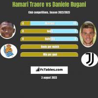 Hamari Traore vs Daniele Rugani h2h player stats