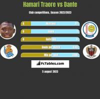 Hamari Traore vs Dante h2h player stats
