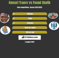 Hamari Traore vs Fouad Chafik h2h player stats