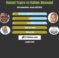 Hamari Traore vs Haitam Aleesami h2h player stats