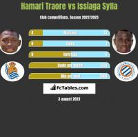 Hamari Traore vs Issiaga Sylla h2h player stats
