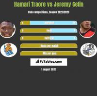 Hamari Traore vs Jeremy Gelin h2h player stats