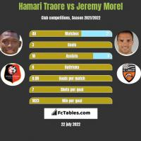 Hamari Traore vs Jeremy Morel h2h player stats
