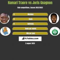 Hamari Traore vs Joris Gnagnon h2h player stats