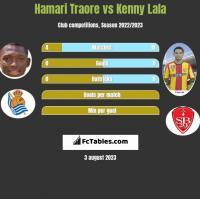 Hamari Traore vs Kenny Lala h2h player stats