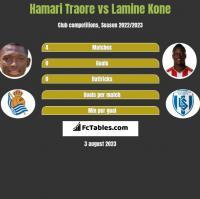 Hamari Traore vs Lamine Kone h2h player stats