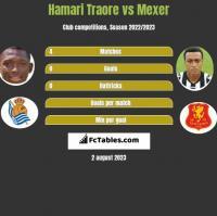 Hamari Traore vs Mexer h2h player stats