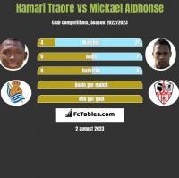 Hamari Traore vs Mickael Alphonse h2h player stats
