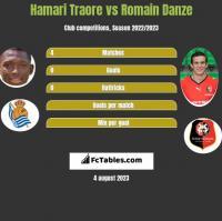 Hamari Traore vs Romain Danze h2h player stats