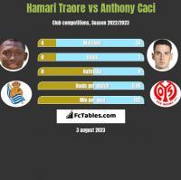 Hamari Traore vs Anthony Caci h2h player stats