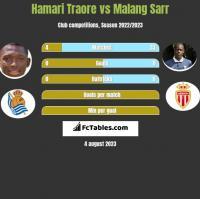Hamari Traore vs Malang Sarr h2h player stats