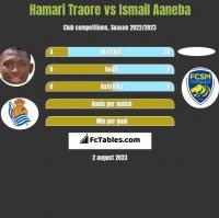 Hamari Traore vs Ismail Aaneba h2h player stats