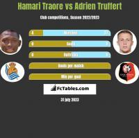 Hamari Traore vs Adrien Truffert h2h player stats