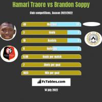Hamari Traore vs Brandon Soppy h2h player stats