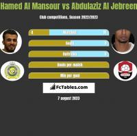 Hamed Al Mansour vs Abdulaziz Al Jebreen h2h player stats
