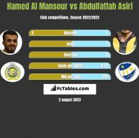 Hamed Al Mansour vs Abdulfattah Asiri h2h player stats