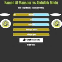 Hamed Al Mansour vs Abdullah Madu h2h player stats