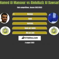 Hamed Al Mansour vs Abdullaziz Al Dawsari h2h player stats