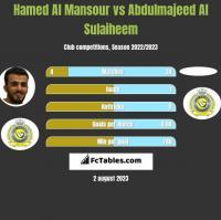 Hamed Al Mansour vs Abdulmajeed Al Sulaiheem h2h player stats