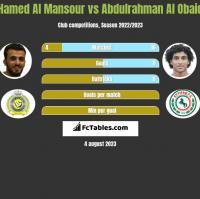 Hamed Al Mansour vs Abdulrahman Al Obaid h2h player stats