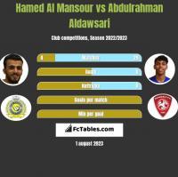 Hamed Al Mansour vs Abdulrahman Aldawsari h2h player stats