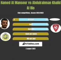 Hamed Al Mansour vs Abdulrahman Khalid Al Rio h2h player stats