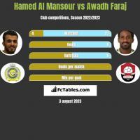 Hamed Al Mansour vs Awadh Faraj h2h player stats