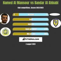 Hamed Al Mansour vs Bandar Al Ahbabi h2h player stats