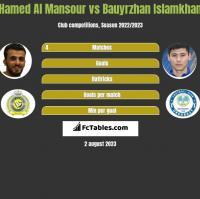 Hamed Al Mansour vs Bauyrzhan Islamkhan h2h player stats