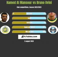 Hamed Al Mansour vs Bruno Uvini h2h player stats