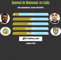 Hamed Al Mansour vs Caio h2h player stats